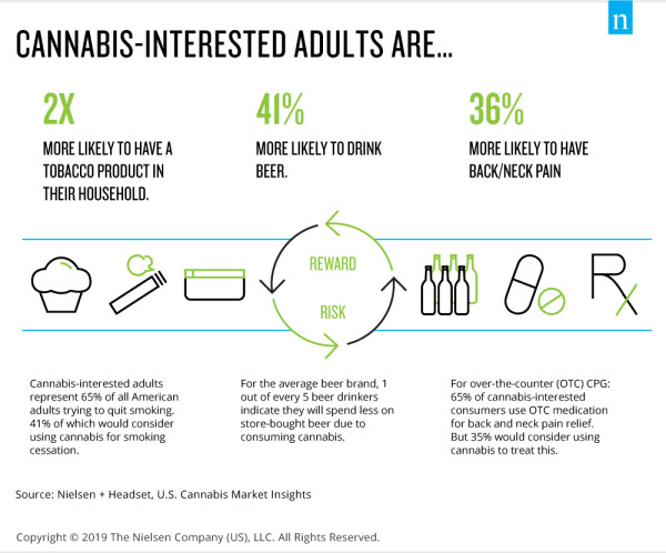 https://www.nielsen.com/wp-content/uploads/sites/3/2019/07/TCR-cannabis-graphic-3.jpg?w=600