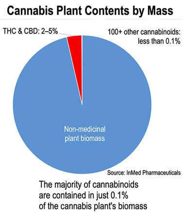 cbd-thc-cannabis-plant-cannabinoid-biomass