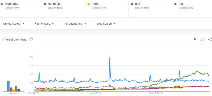 marijuana-cannabis-hemp-cbd-thc-trends