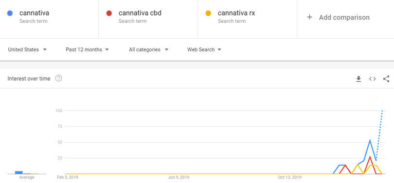 cannativa-cbd-search