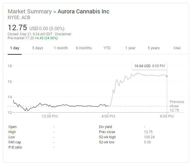 Aurora-Cannabis-Inc-ACB