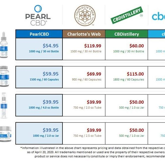 Origin Labs' PearlCBD Products Lower Cost for CBD Oil, Lotion and Cream
